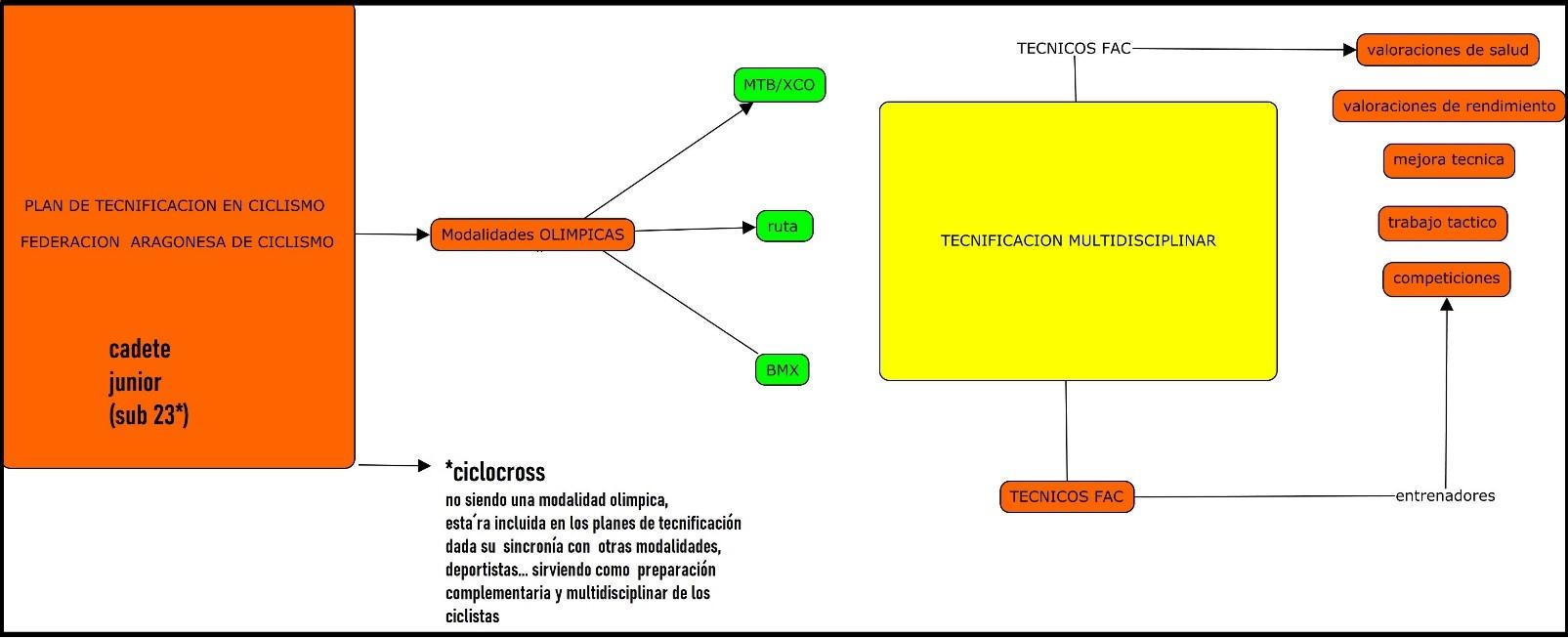 Plan de Tecnificación