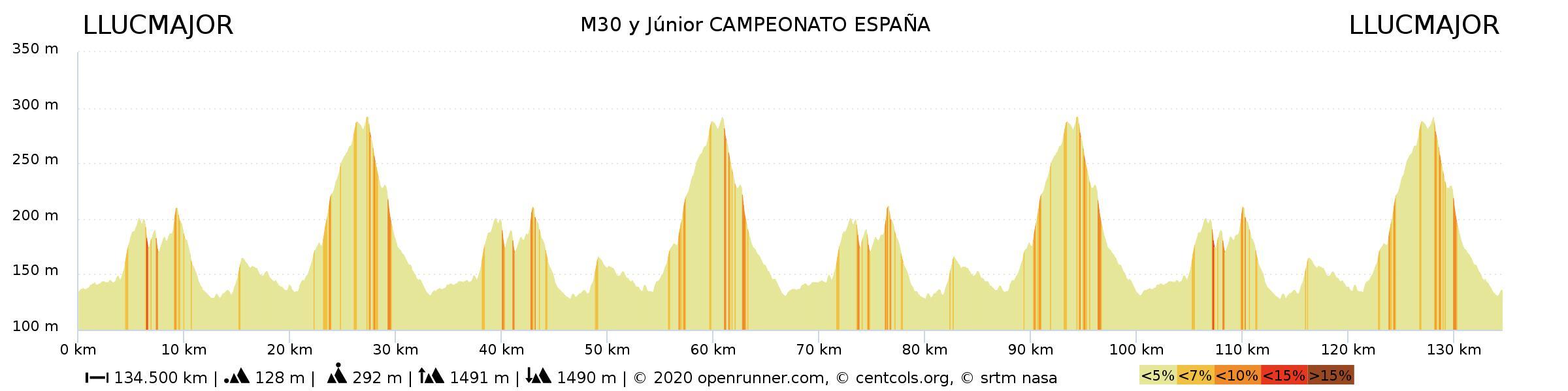 Una Selección Madrileña junior con máxima motivación para los Nacionales de ruta de Llucmajor
