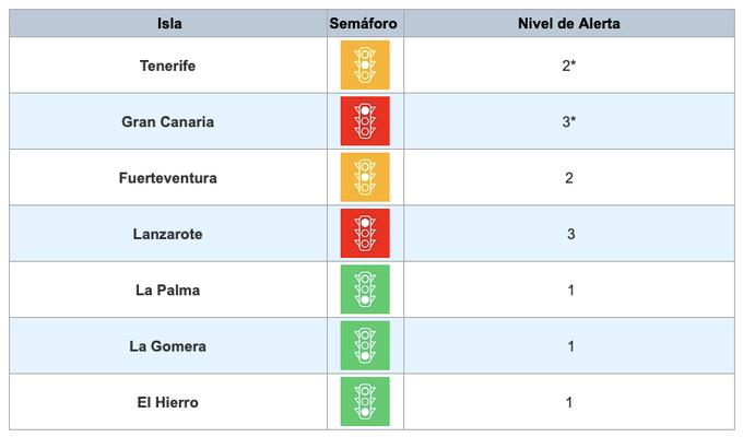 Nuevas medias para las Islas de Gran Canaria, Lanzarote,Fuerteventura y Tenerife