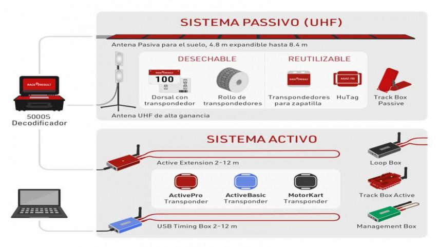 A-FCG-avanzara-no-seu-proceso-de-dixitalizacion-coa-compra-de-sistemas-activos-de-cronometraxe