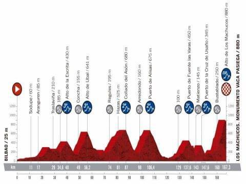 Vuelta 2019 Etapa 13